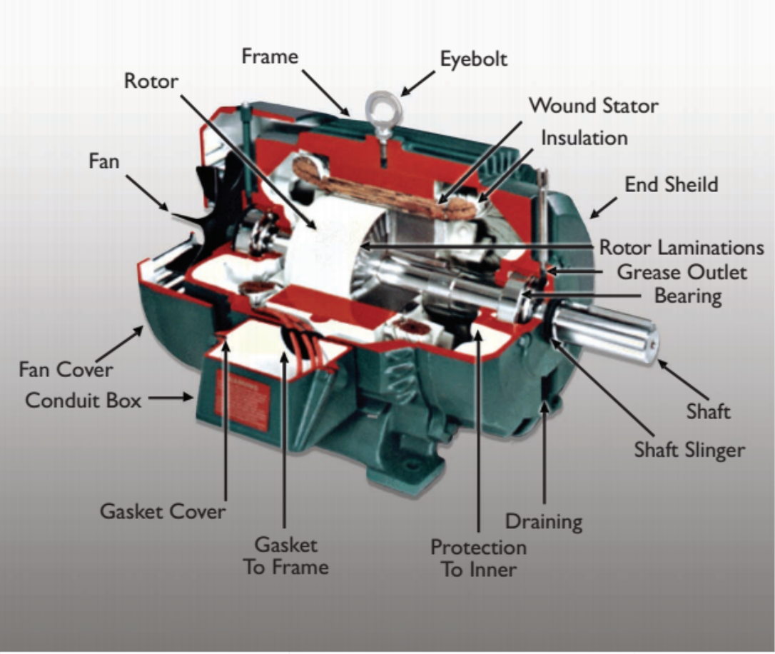 Electric motors engine machinery for How to check ac motor